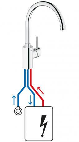 niederdruckarmaturen für küche & bad kaufen bei reuter - Armatur Küche Niederdruck