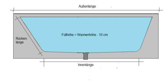 Maße, Abmessungen & Füllmenge von Badewannen bei REUTER